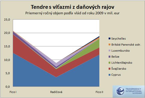 Priemerný ročný objem podľa vlád od roku 2009 v mil. eur