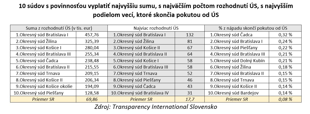 TIS_tabulka3