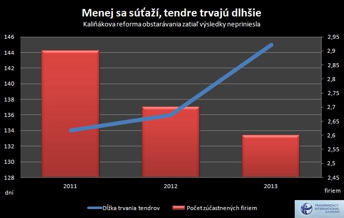 Tendre2013