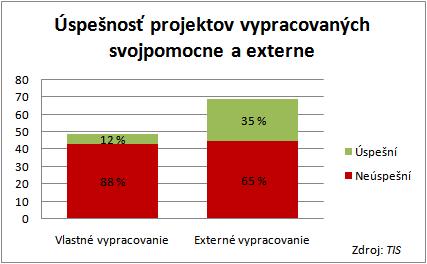 Úspešnosť projektov vypracovaných svojpomocne a externe