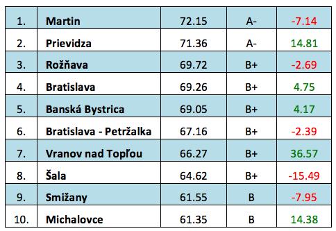OS 2014 rebricek top 10