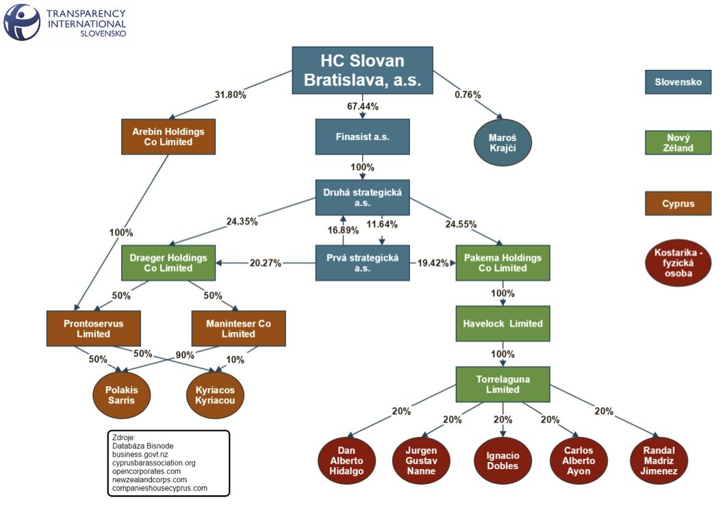 Vlastnicka struktura HC Slovan