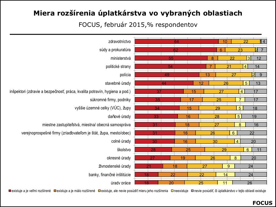 Korupcia na Slovensku feb.2015
